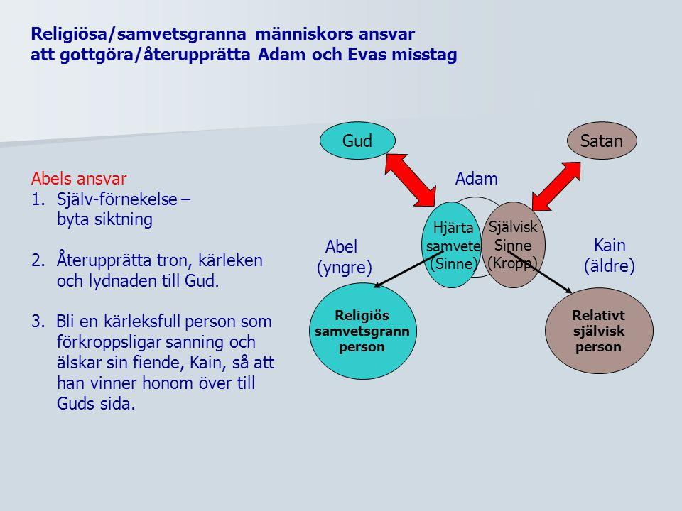 Abraham Isak Ishmael Esau 12 söner >> stammar Jakob Josefbröderna trons Fader Egypten