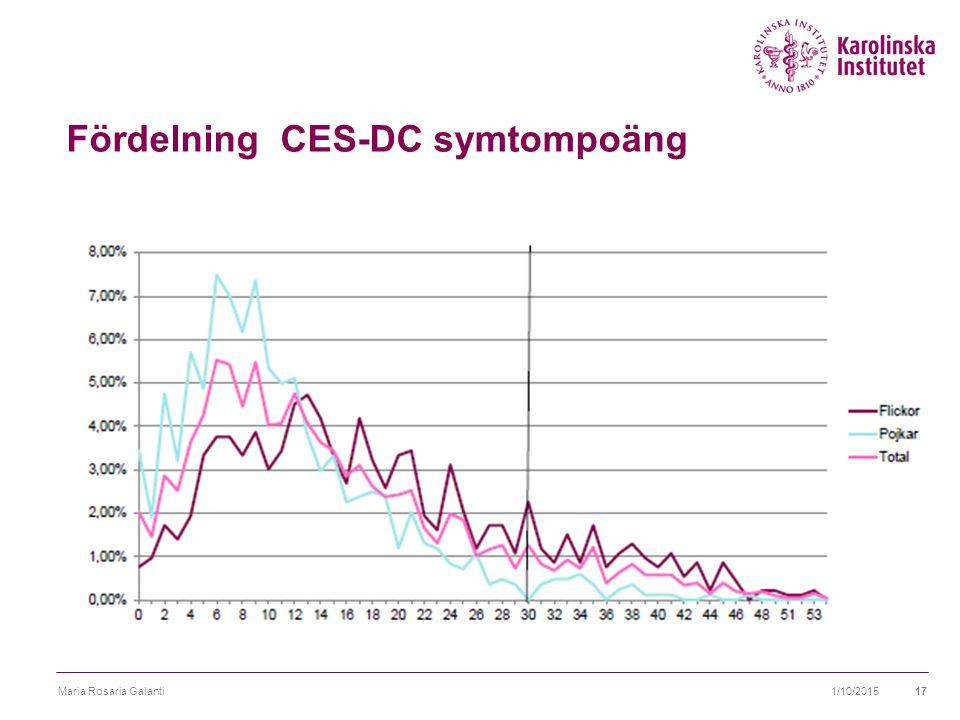 Fördelning CES-DC symtompoäng 1/10/2015Maria Rosaria Galanti17