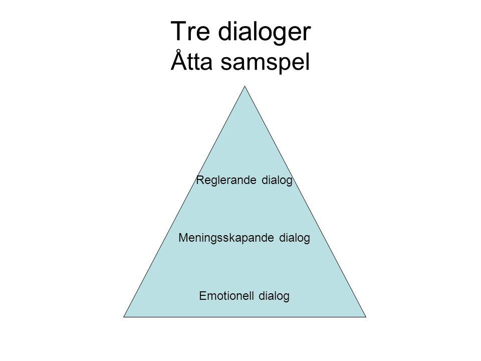 Tre dialoger Åtta samspel Reglerande dialog Meningsskapande dialog Emotionell dialog