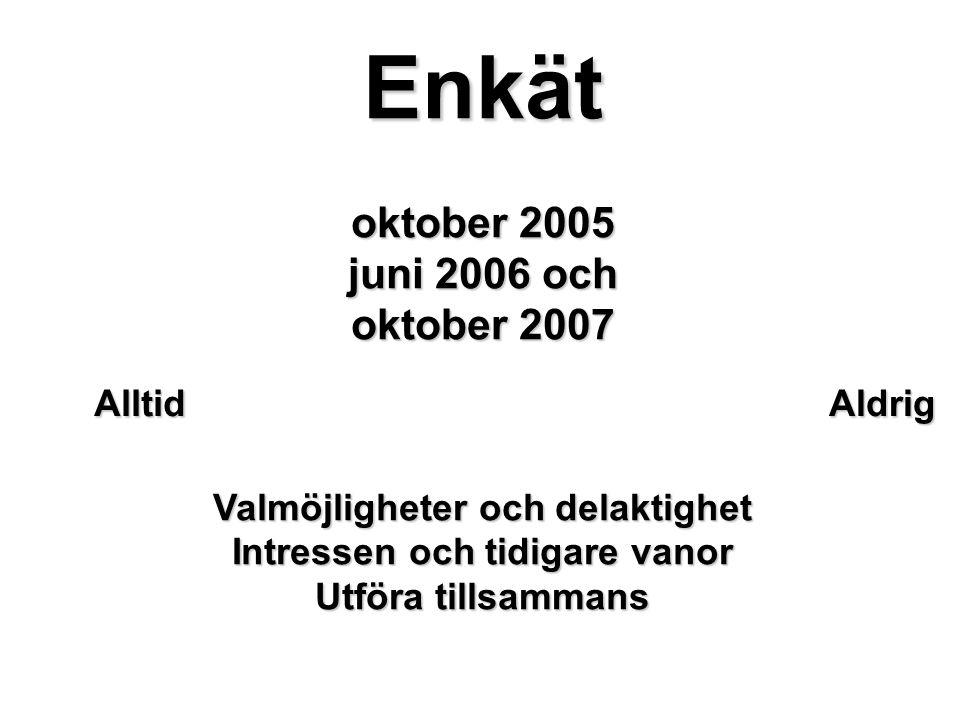 Enkät oktober 2005 juni 2006 och oktober 2007 Valmöjligheter och delaktighet Intressen och tidigare vanor Utföra tillsammans AlltidAldrig