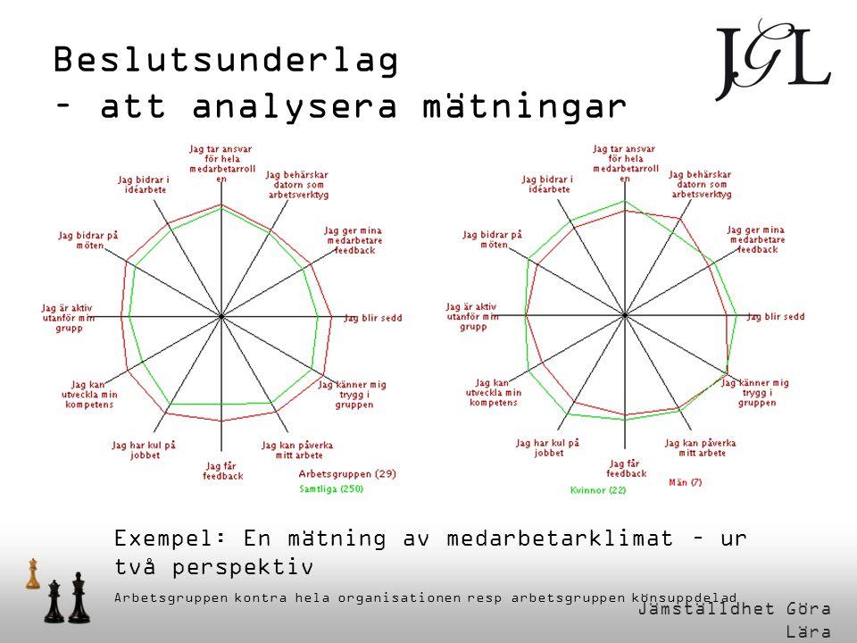 Jämställdhet Göra Lära Beslutsunderlag – att analysera mätningar Exempel: En mätning av medarbetarklimat – ur två perspektiv Arbetsgruppen kontra hela