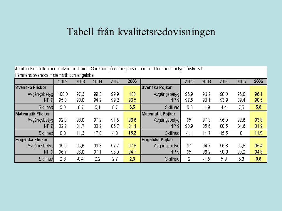Andelen elever i samma årsgrupp med minst Godkänd på ämnesproven.