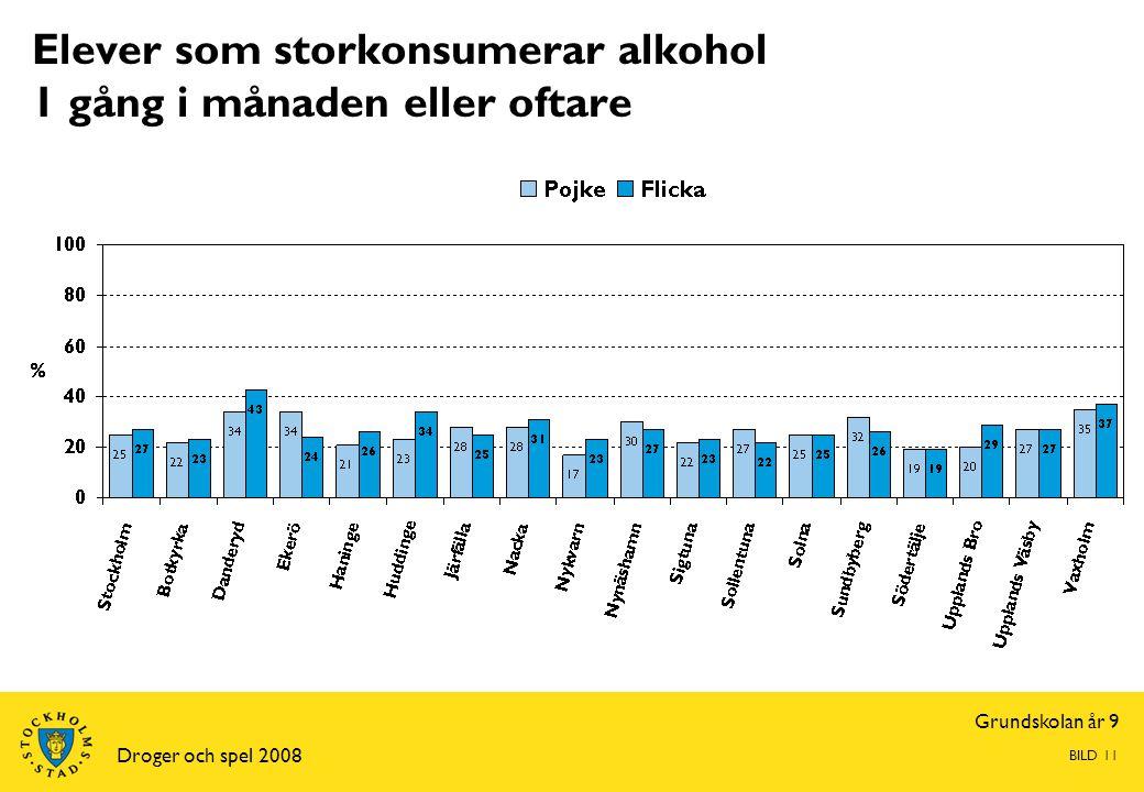 Grundskolan år 9 Droger och spel 2008 BILD 11 Elever som storkonsumerar alkohol 1 gång i månaden eller oftare