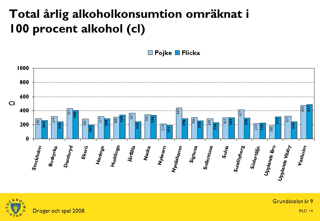 Grundskolan år 9 Droger och spel 2008 BILD 14 Total årlig alkoholkonsumtion omräknat i 100 procent alkohol (cl)