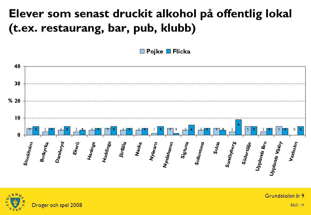 Grundskolan år 9 Droger och spel 2008 BILD 19 Elever som senast druckit alkohol på offentlig lokal (t.ex.