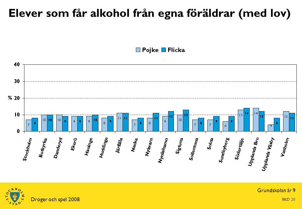 Grundskolan år 9 Droger och spel 2008 BILD 20 Elever som får alkohol från egna föräldrar (med lov)