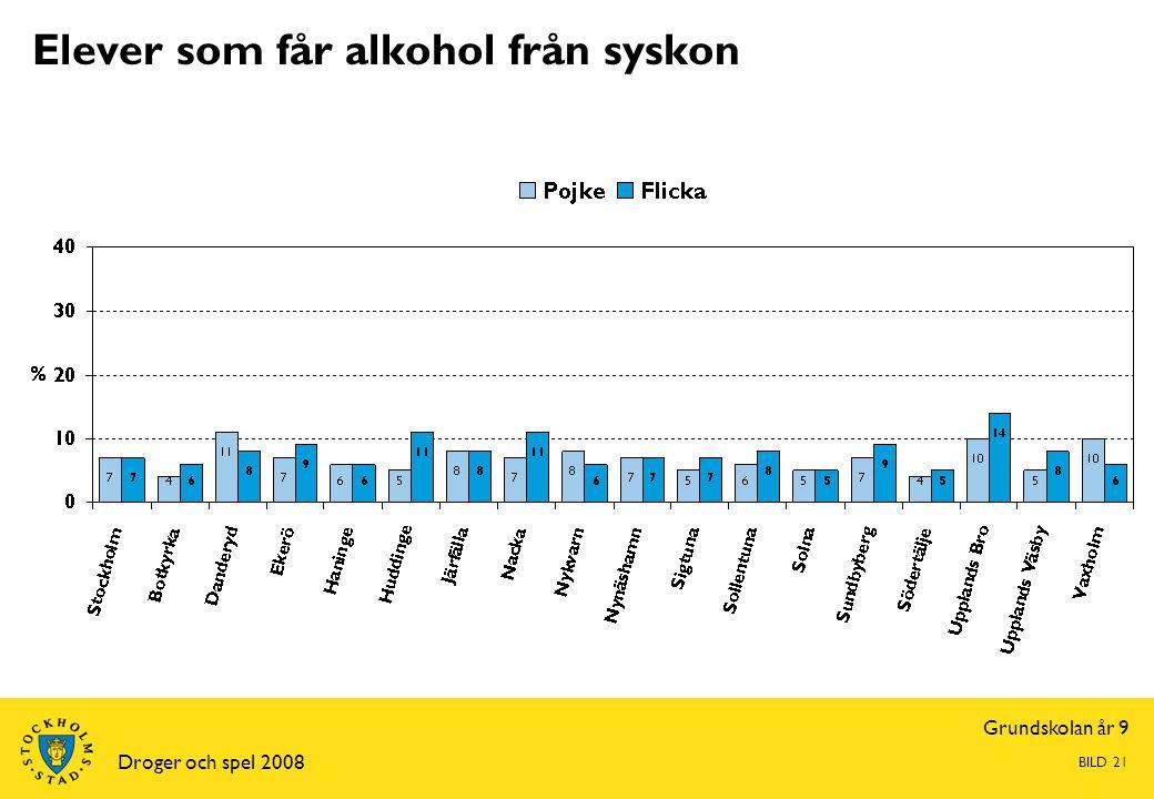 Grundskolan år 9 Droger och spel 2008 BILD 21 Elever som får alkohol från syskon
