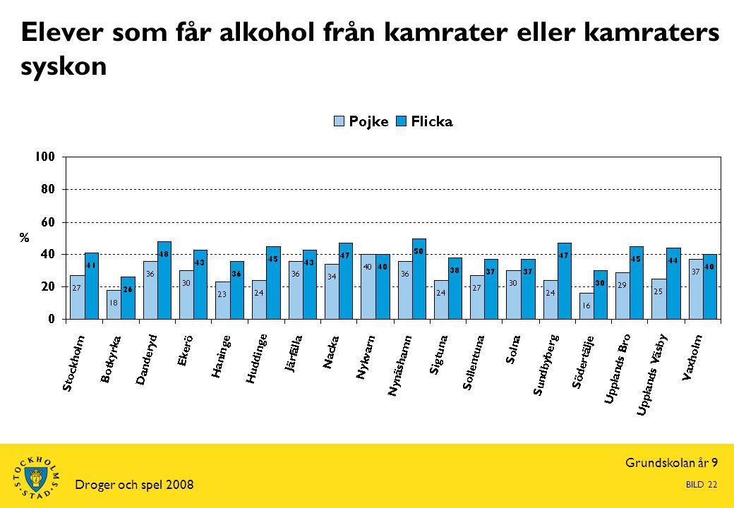 Grundskolan år 9 Droger och spel 2008 BILD 22 Elever som får alkohol från kamrater eller kamraters syskon