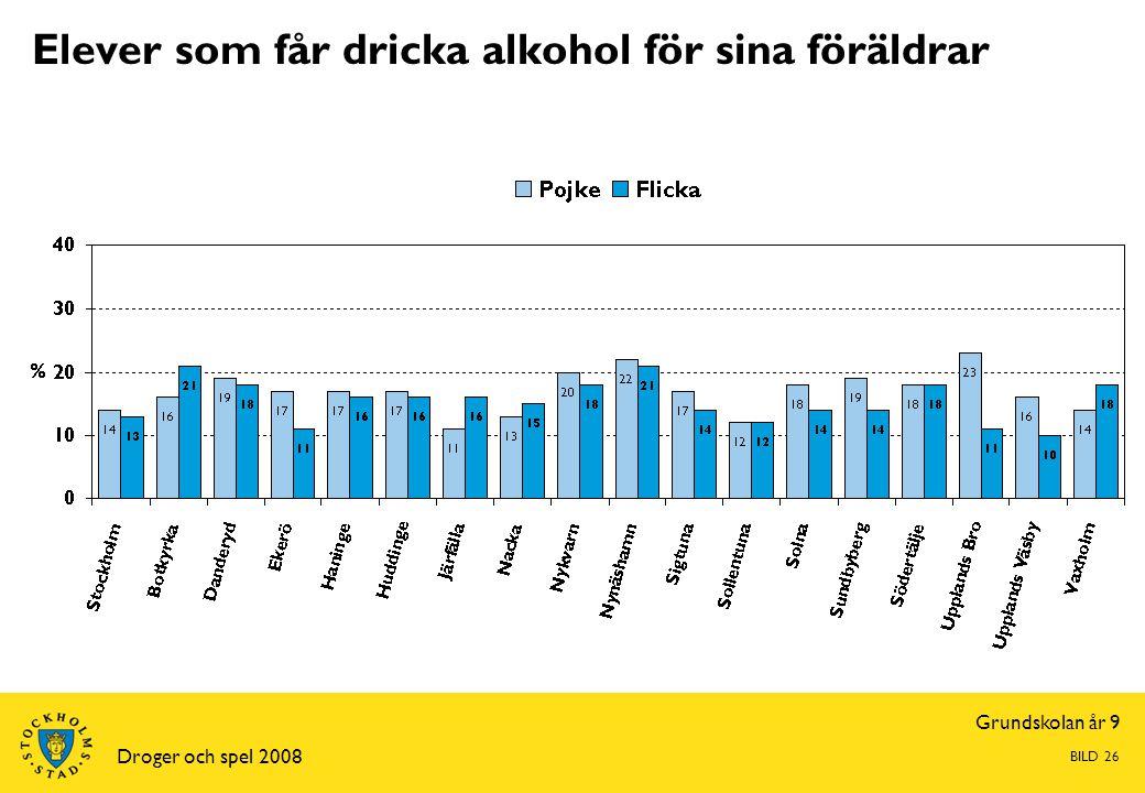 Grundskolan år 9 Droger och spel 2008 BILD 26 Elever som får dricka alkohol för sina föräldrar