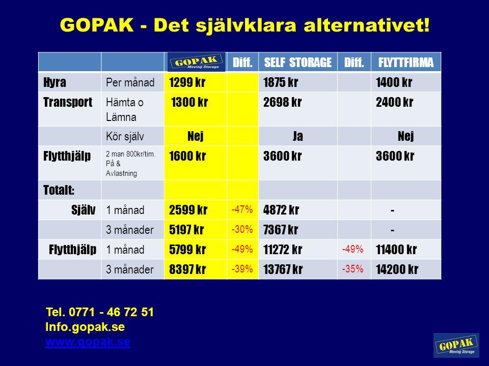 GOPAK - Det självklara alternativet! GOPAKDiff.SELF STORAGEDiff.FLYTTFIRMA Hyra Per månad 1299 kr1875 kr1400 kr Transport Hämta o Lämna 1300 kr2698 kr