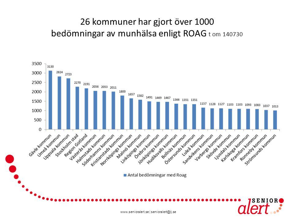 www.senioralert.se   senioralert@lj.se 26 kommuner har gjort över 1000 bedömningar av munhälsa enligt ROAG t om 140730
