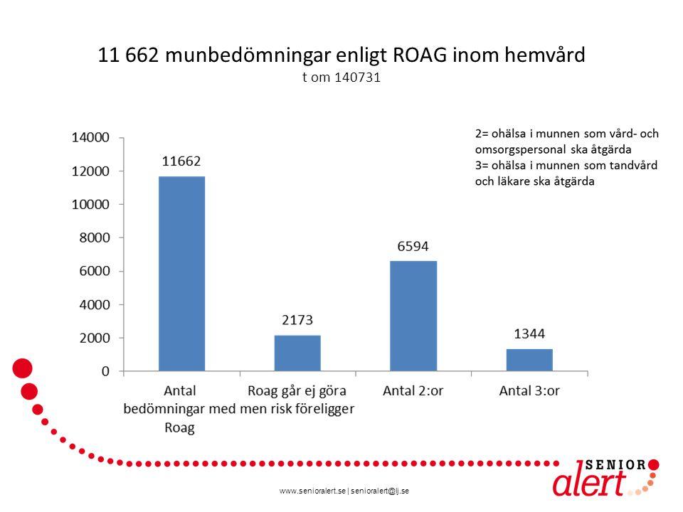 www.senioralert.se   senioralert@lj.se 11 662 munbedömningar enligt ROAG inom hemvård t om 140731