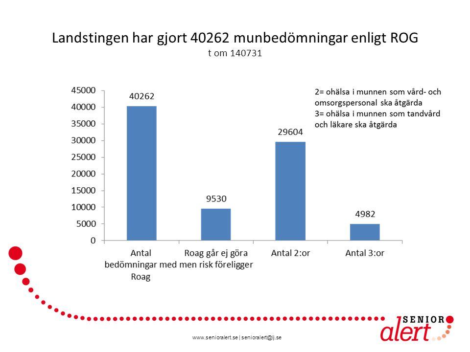 www.senioralert.se   senioralert@lj.se Landstingen har gjort 40262 munbedömningar enligt ROG t om 140731