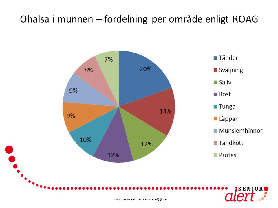 www.senioralert.se   senioralert@lj.se Ohälsa i munnen – fördelning per område enligt ROAG
