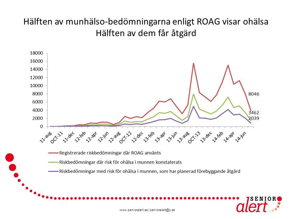 www.senioralert.se   senioralert@lj.se Hälften av munhälso-bedömningarna enligt ROAG visar ohälsa Hälften av dem får åtgärd