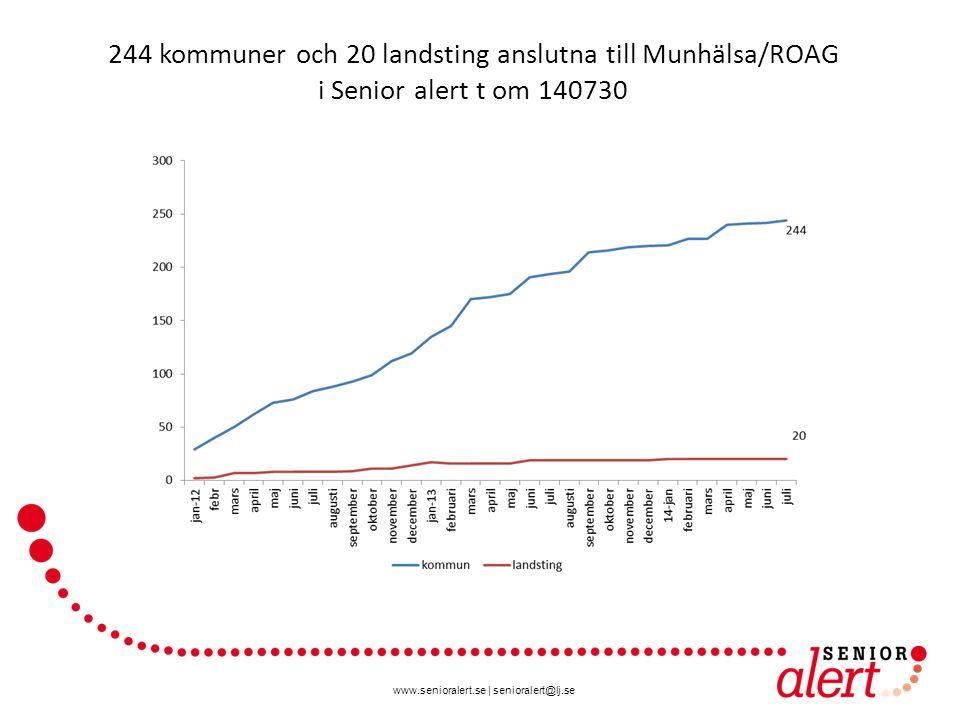 www.senioralert.se   senioralert@lj.se 244 kommuner och 20 landsting anslutna till Munhälsa/ROAG i Senior alert t om 140730