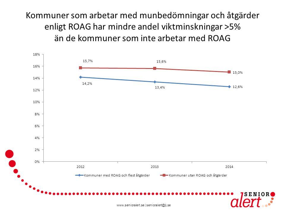 www.senioralert.se | senioralert@lj.se Kommuner som arbetar med munbedömningar och åtgärder enligt ROAG har mindre andel viktminskningar >5% än de kommuner som inte arbetar med ROAG