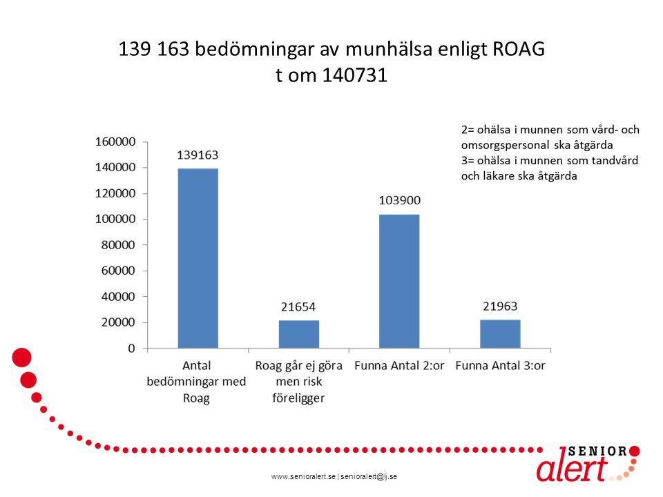 www.senioralert.se   senioralert@lj.se 139 163 bedömningar av munhälsa enligt ROAG t om 140731