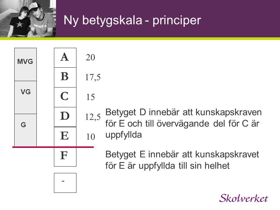Ny betygskala - principer A B C E D F - Betyget D innebär att kunskapskraven för E och till övervägande del för C är uppfyllda Betyget E innebär att kunskapskravet för E är uppfyllda till sin helhet 20 17,5 15 12,5 10 MVG VG G