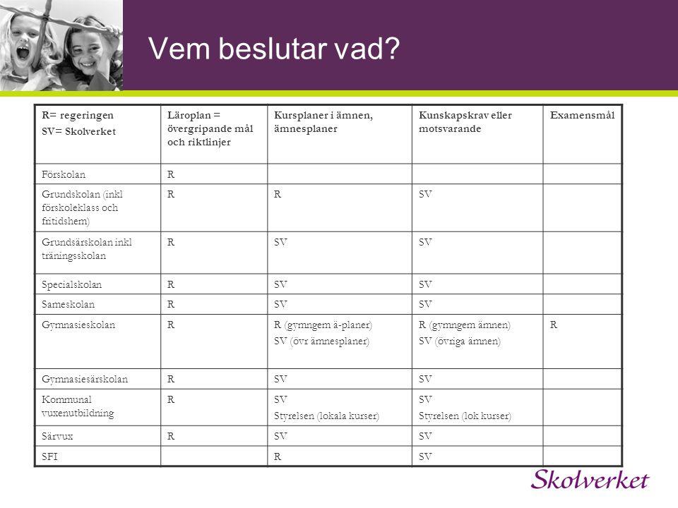Vem beslutar vad? R= regeringen SV= Skolverket Läroplan = övergripande mål och riktlinjer Kursplaner i ämnen, ämnesplaner Kunskapskrav eller motsvaran