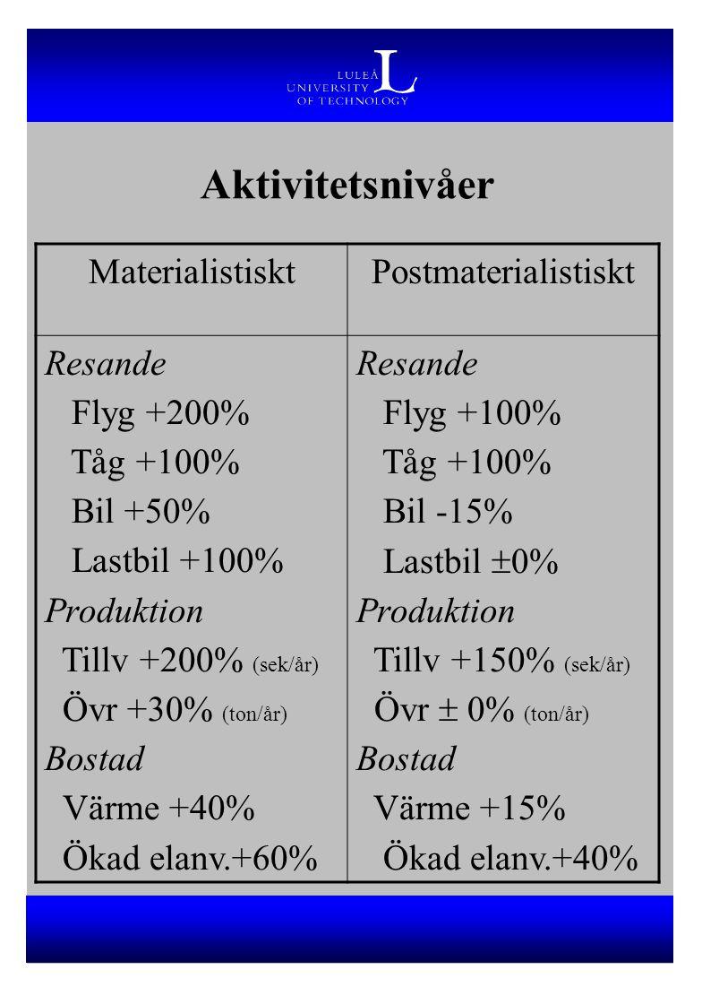 Aktivitetsnivåer MaterialistisktPostmaterialistiskt Resande Flyg +200% Tåg +100% Bil +50% Lastbil +100% Produktion Tillv +200% (sek/år) Övr +30% (ton/