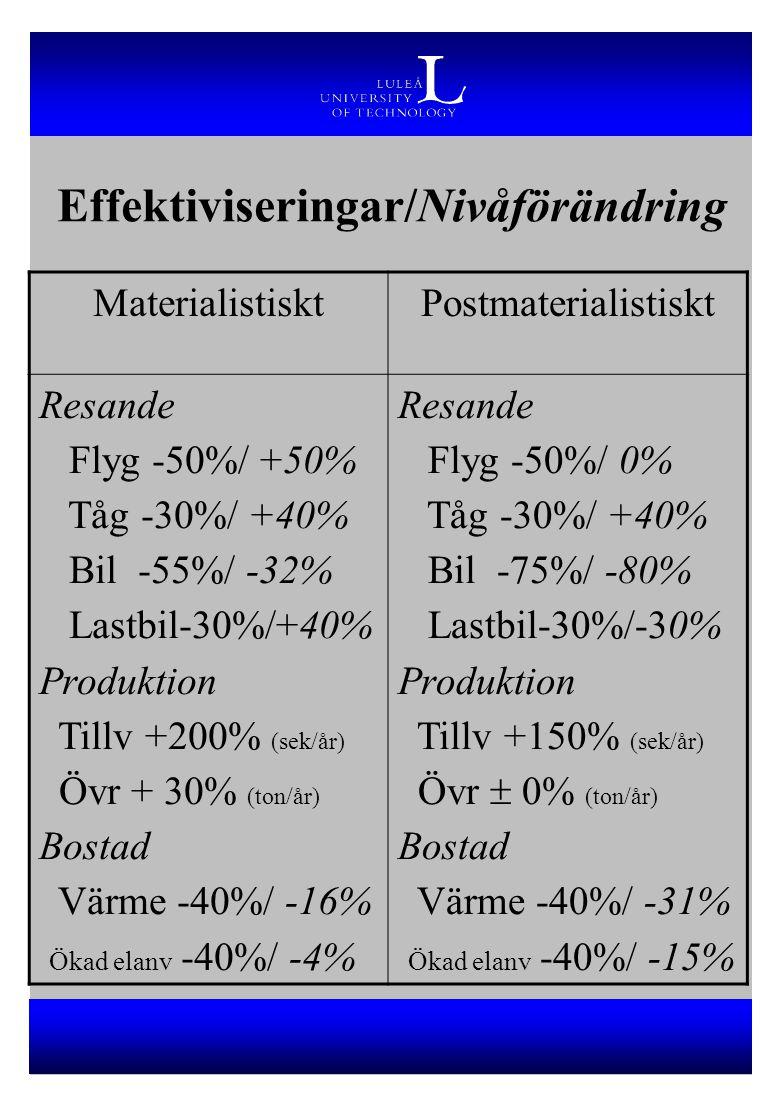 Effektiviseringar/Nivåförändring MaterialistisktPostmaterialistiskt Resande Flyg -50%/ +50% Tåg -30%/ +40% Bil -55%/ -32% Lastbil-30%/+40% Produktion