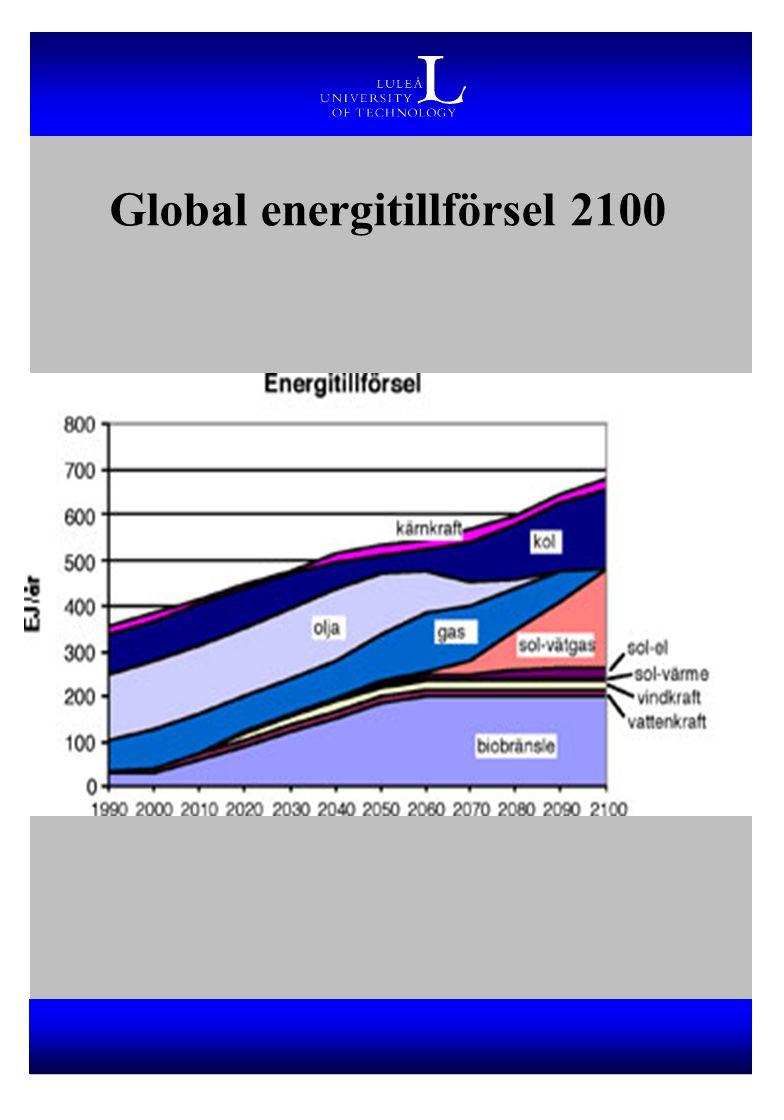 Global energitillförsel 2100