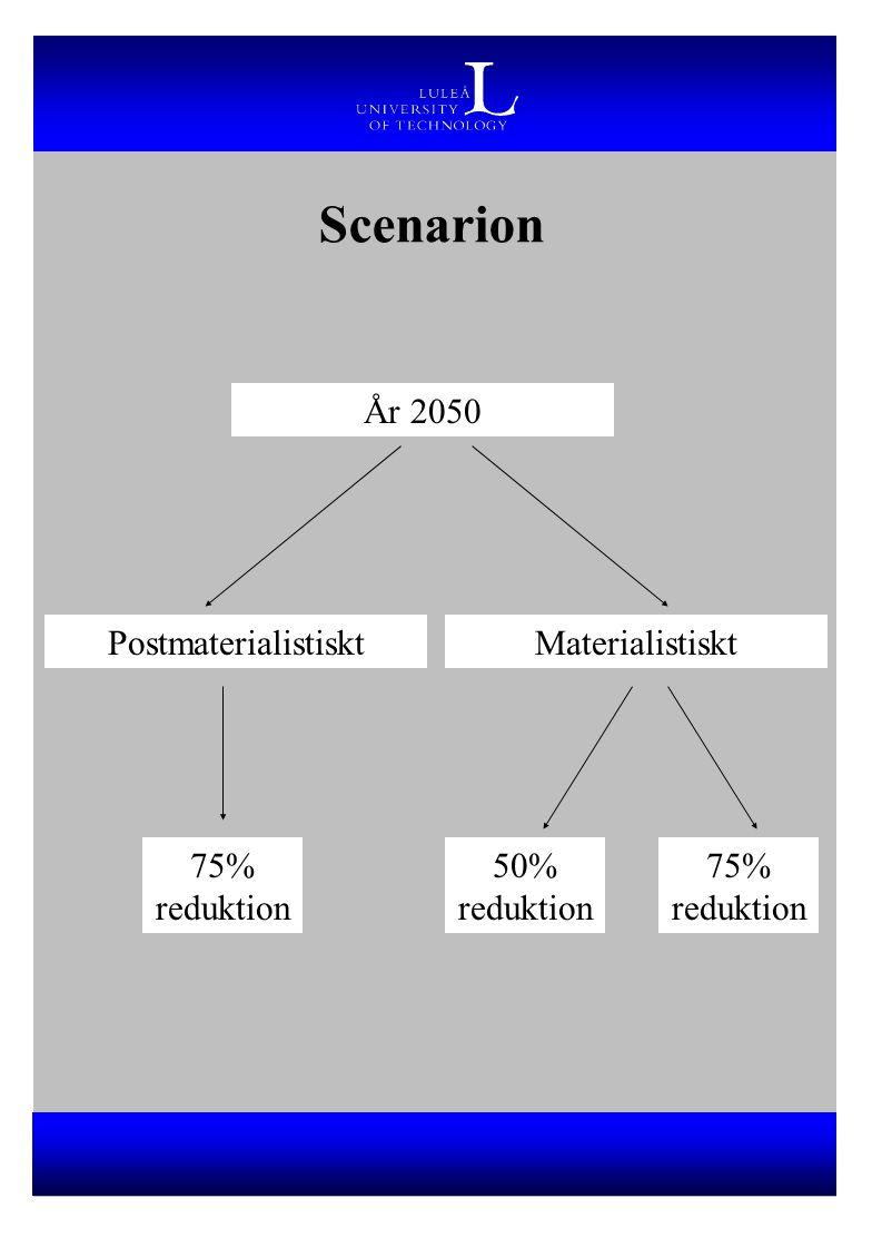 Scenarion År 2050 PostmaterialistisktMaterialistiskt 50% reduktion 75% reduktion