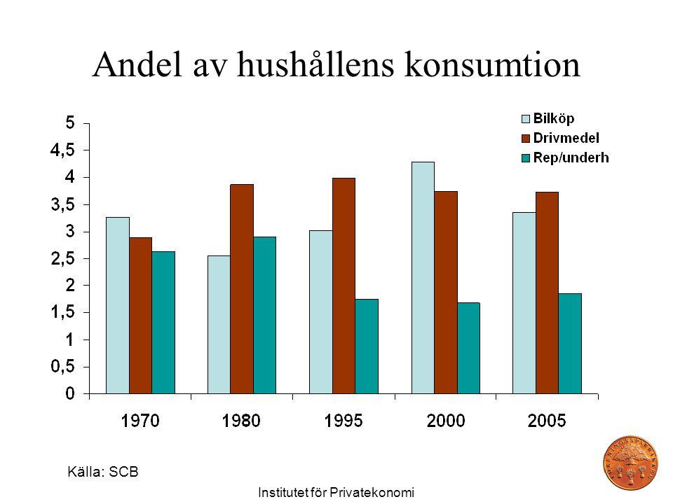 Andel av hushållens konsumtion Institutet för Privatekonomi Källa: SCB