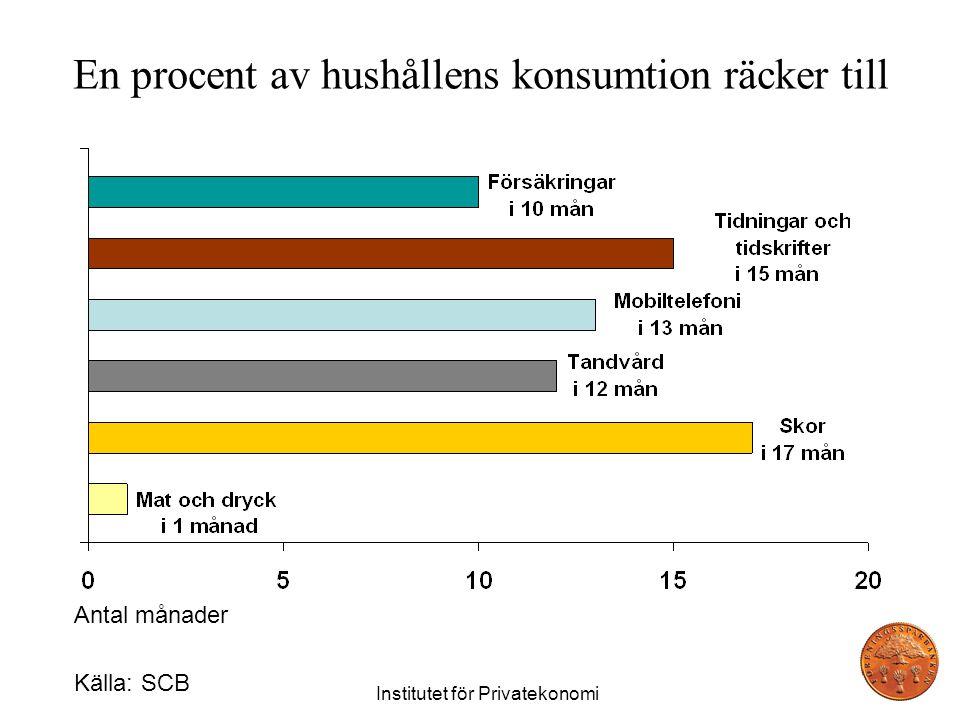 En procent av hushållens konsumtion räcker till Institutet för Privatekonomi Antal månader Källa: SCB