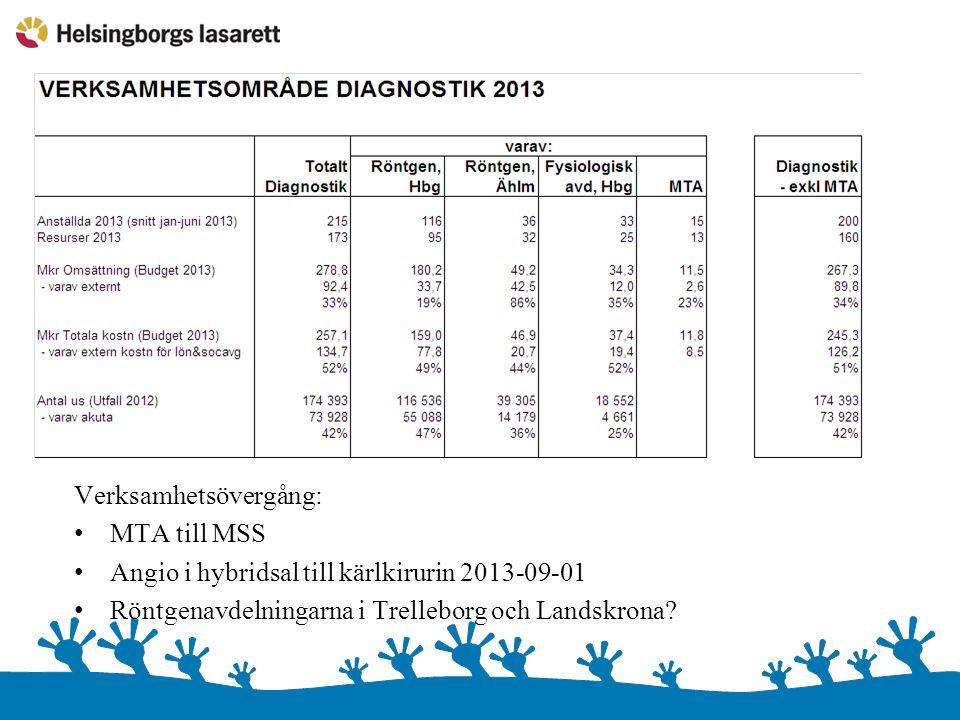Verksamhetsövergång: MTA till MSS Angio i hybridsal till kärlkirurin 2013-09-01 Röntgenavdelningarna i Trelleborg och Landskrona