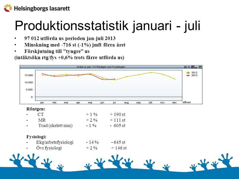 Produktionsstatistik januari - juli 97 012 utförda us perioden jan-juli 2013 Minskning med -716 st (-1%) jmft förra året Förskjutning till tyngre us (intäktsökn rtg/fys +0,6% trots färre utförda us) Röntgen: - CT+ 1 % + 190 st - MR+ 2 %+ 111 st -Trad (skelett mm)- 1 %- 605 st Fysiologi: -Ekg/arbetsfysiologi- 14 % - 645 st -Övr fysiologi+ 2 % + 146 st