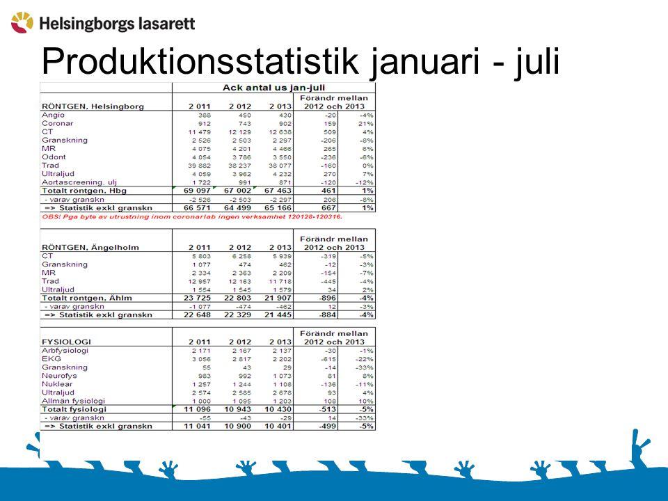Produktionsstatistik januari - juli