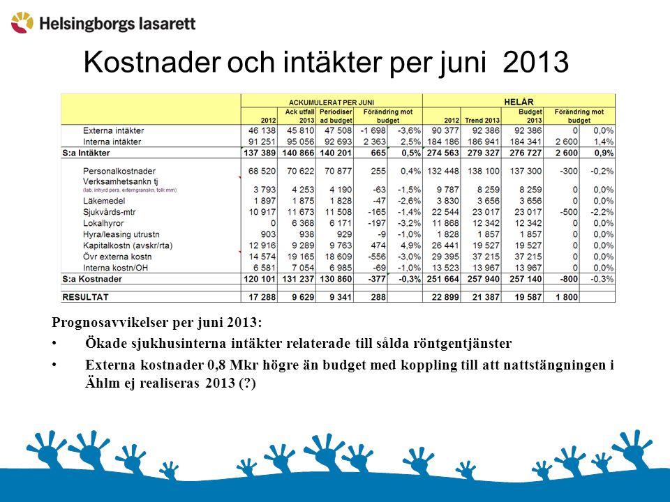Kostnader och intäkter per juni 2013 Prognosavvikelser per juni 2013: Ökade sjukhusinterna intäkter relaterade till sålda röntgentjänster Externa kostnader 0,8 Mkr högre än budget med koppling till att nattstängningen i Ählm ej realiseras 2013 ( )