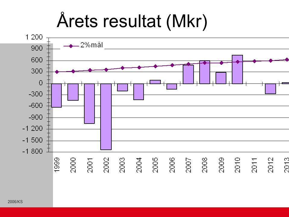 2006/KS Årets resultat (Mkr)