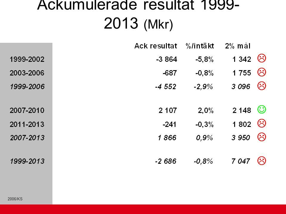 2006/KS Ackumulerade resultat 1999- 2013 (Mkr)