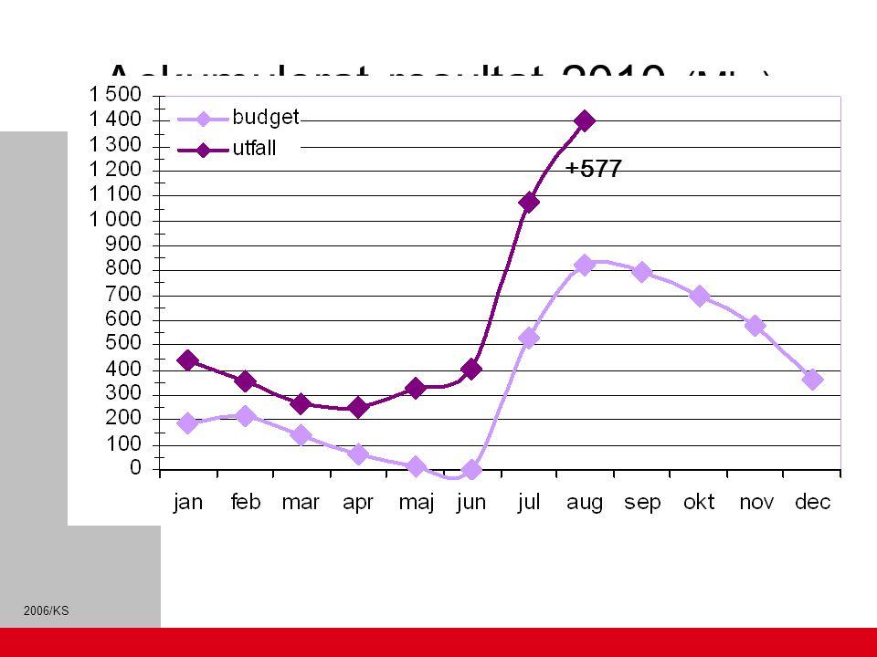 2006/KS Ackumulerat resultat 2010 (Mkr) +577
