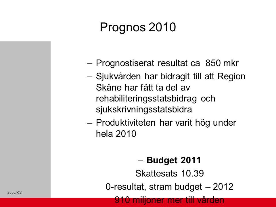 2006/KS Prognos 2010 –Prognostiserat resultat ca 850 mkr –Sjukvården har bidragit till att Region Skåne har fått ta del av rehabiliteringsstatsbidrag och sjukskrivningsstatsbidra –Produktiviteten har varit hög under hela 2010 –Budget 2011 Skattesats 10.39 0-resultat, stram budget – 2012 910 miljoner mer till vården 214 miljoner till kollektivtrafiken