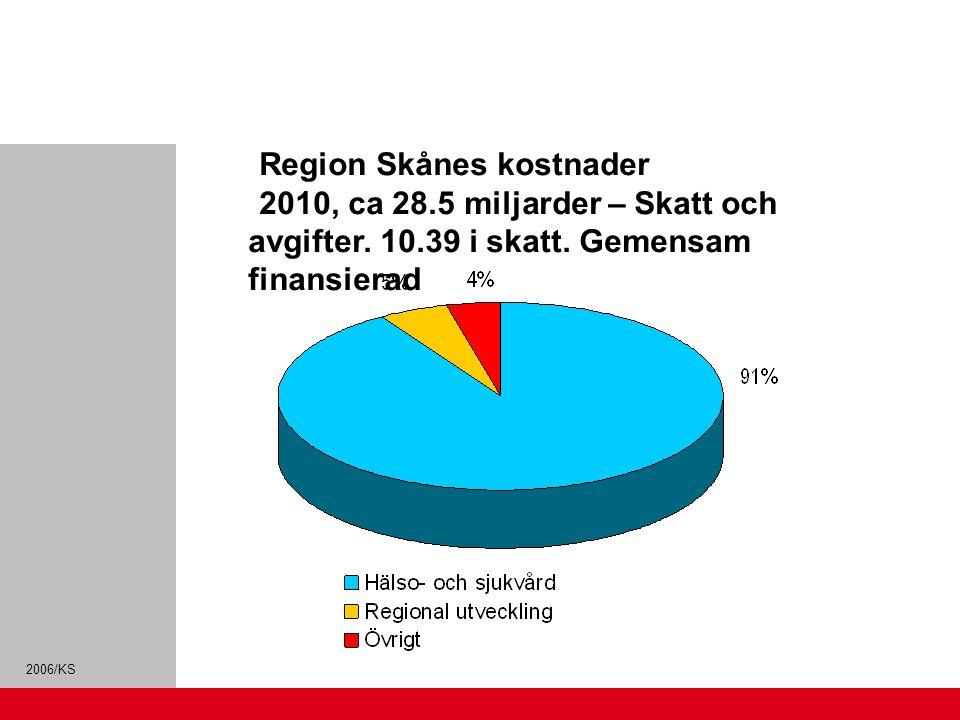 2006/KS Region Skånes kostnader 2010, ca 28.5 miljarder – Skatt och avgifter. 10.39 i skatt. Gemensam finansierad