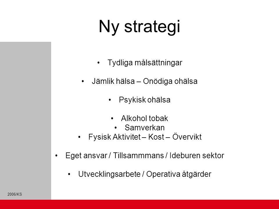 2006/KS Ny strategi Tydliga målsättningar Jämlik hälsa – Onödiga ohälsa Psykisk ohälsa Alkohol tobak Samverkan Fysisk Aktivitet – Kost – Övervikt Eget ansvar / Tillsammmans / Ideburen sektor Utvecklingsarbete / Operativa åtgärder