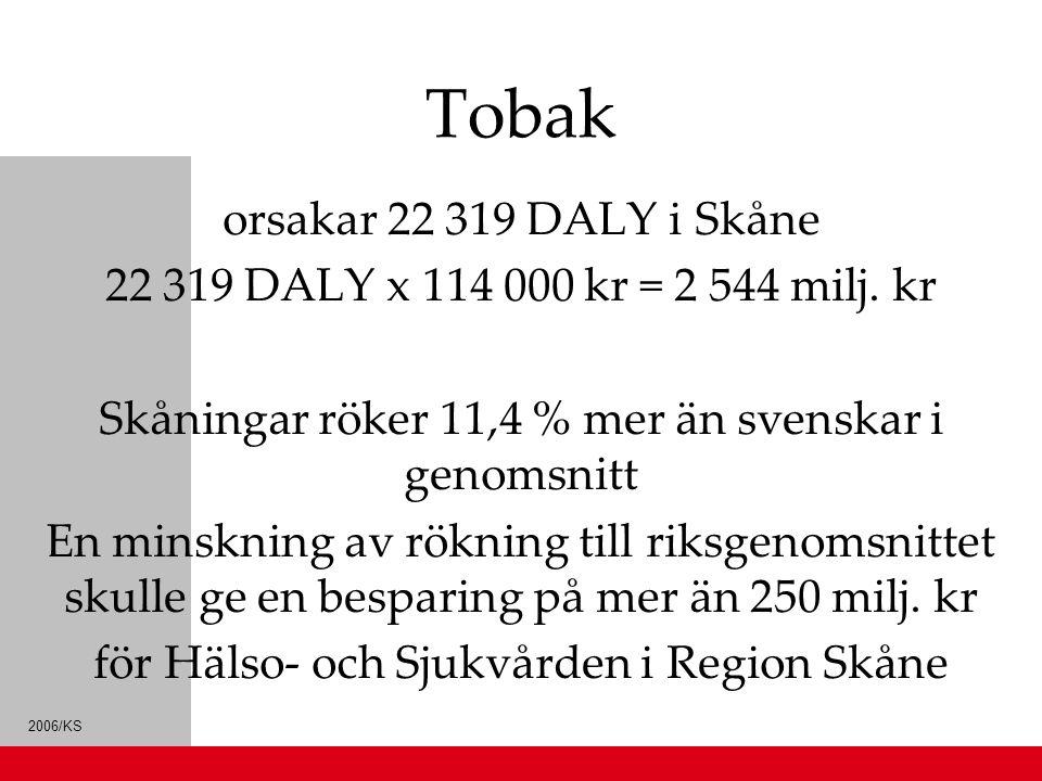 2006/KS Tobak orsakar 22 319 DALY i Skåne 22 319 DALY x 114 000 kr = 2 544 milj. kr Skåningar röker 11,4 % mer än svenskar i genomsnitt En minskning a