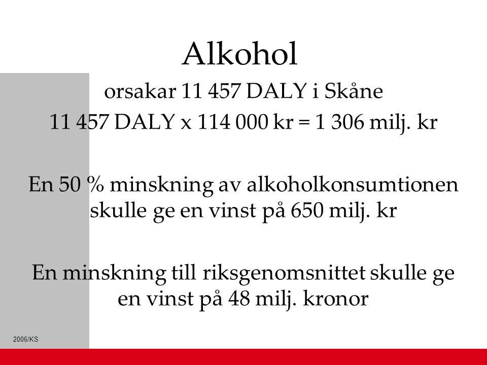 2006/KS Alkohol orsakar 11 457 DALY i Skåne 11 457 DALY x 114 000 kr = 1 306 milj. kr En 50 % minskning av alkoholkonsumtionen skulle ge en vinst på 6