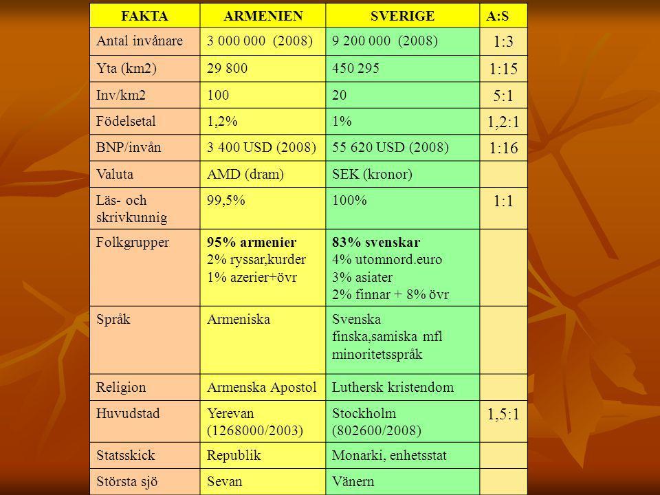 FAKTAARMENIENSVERIGEA:S Antal invånare3 000 000 (2008)9 200 000 (2008) 1:3 Yta (km2)29 800450 295 1:15 Inv/km210020 5:1 Födelsetal1,2%1% 1,2:1 BNP/invån3 400 USD (2008)55 620 USD (2008) 1:16 ValutaAMD (dram)SEK (kronor) Läs- och skrivkunnig 99,5%100% 1:1 Folkgrupper95% armenier 2% ryssar,kurder 1% azerier+övr 83% svenskar 4% utomnord.euro 3% asiater 2% finnar + 8% övr SpråkArmeniskaSvenska finska,samiska mfl minoritetsspråk ReligionArmenska ApostolLuthersk kristendom HuvudstadYerevan (1268000/2003) Stockholm (802600/2008) 1,5:1 StatsskickRepublikMonarki, enhetsstat Största sjöSevanVänern Högsta berg4090 m.ö.h.2104 m.ö.h 2:1