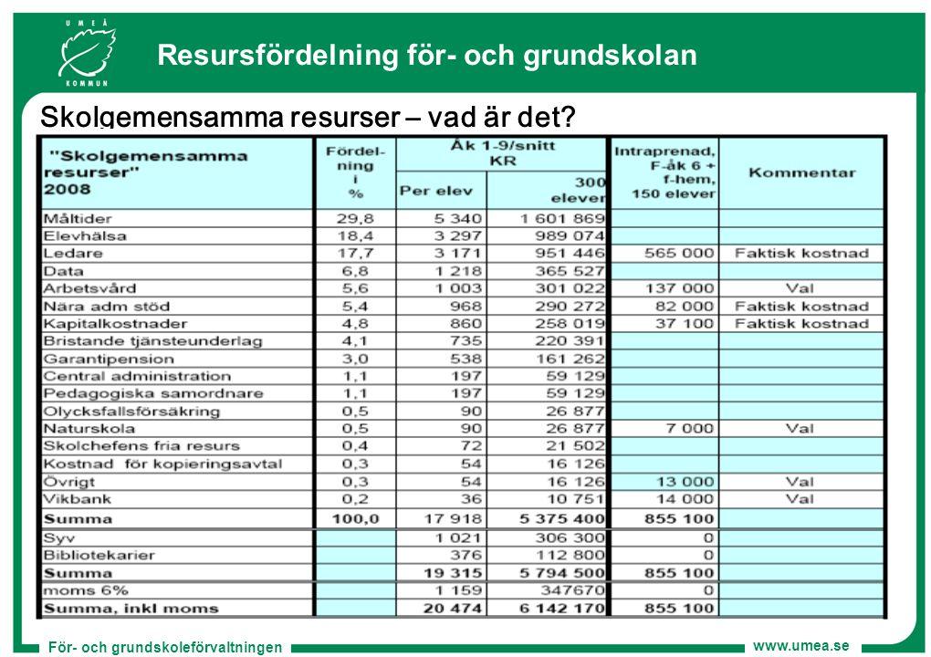 För- och grundskoleförvaltningen www.umea.se Resursfördelning för- och grundskolan Skolgemensamma resurser – vad är det?