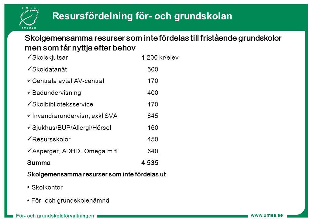 För- och grundskoleförvaltningen www.umea.se Resursfördelning för- och grundskolan Skolgemensamma resurser som inte fördelas till fristående grundskol
