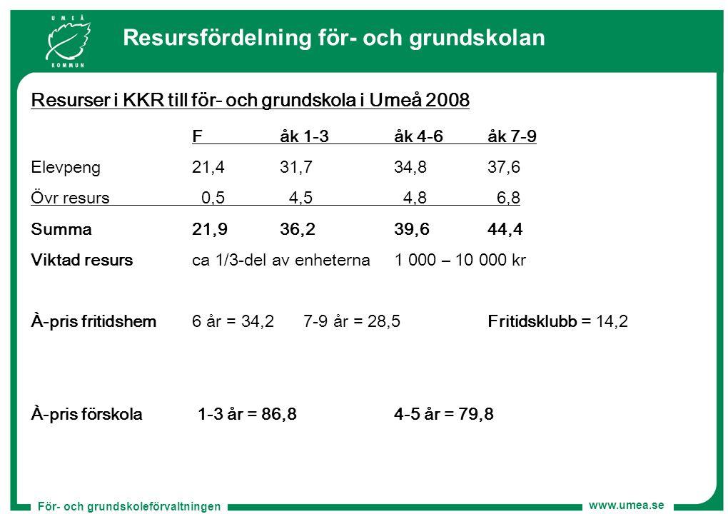 För- och grundskoleförvaltningen www.umea.se Resursfördelning för- och grundskolan Resurser i KKR till för- och grundskola i Umeå 2008 Fåk 1-3åk 4-6åk