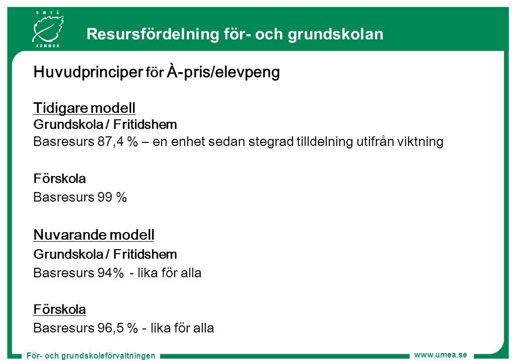 För- och grundskoleförvaltningen www.umea.se Huvudprinciper för À-pris/elevpeng Tidigare modell Grundskola / Fritidshem Basresurs 87,4 % – en enhet se
