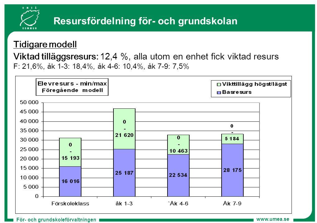 För- och grundskoleförvaltningen www.umea.se Resursfördelning för- och grundskolan Tidigare modell Viktad tilläggsresurs: 12,4 %, alla utom en enhet f