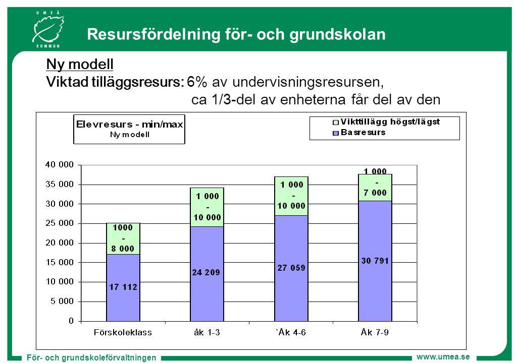 För- och grundskoleförvaltningen www.umea.se Resursfördelning för- och grundskolan Ny modell Viktad tilläggsresurs: 6% av undervisningsresursen, ca 1/
