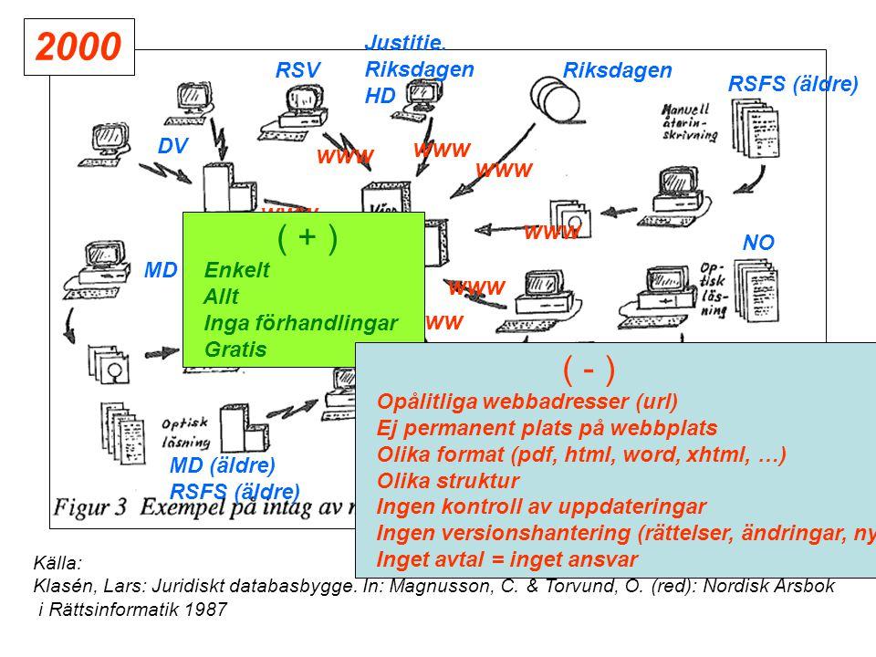 Källa: Klasén, Lars: Juridiskt databasbygge. In: Magnusson, C.